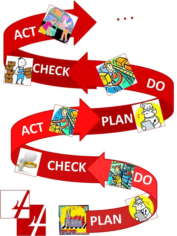 ciclo pdca ad